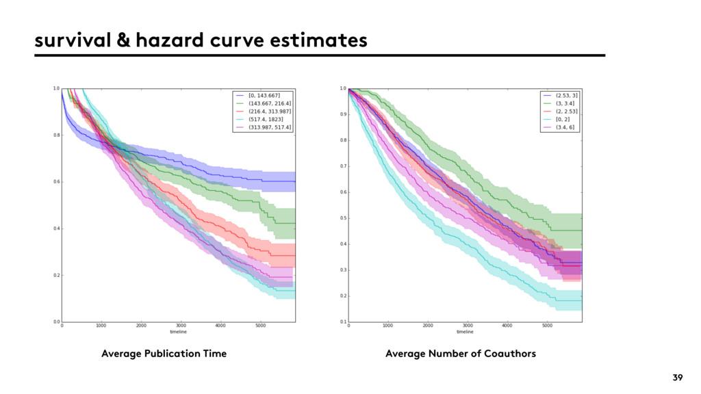 39 survival & hazard curve estimates Average Pu...