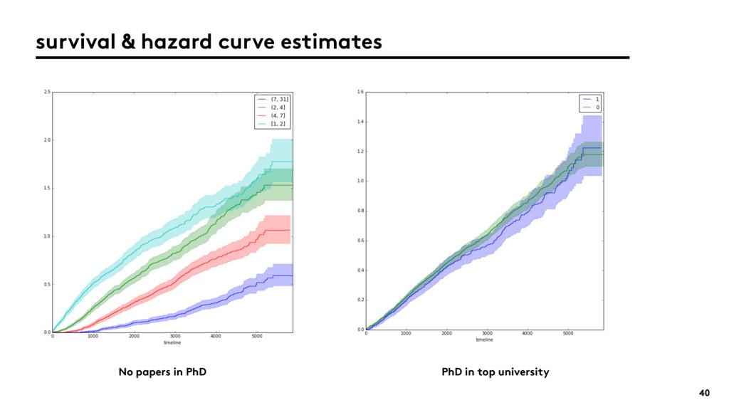 40 survival & hazard curve estimates No papers ...