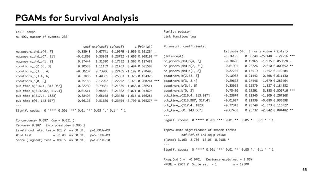 55 Family: poisson Link function: log Parametri...