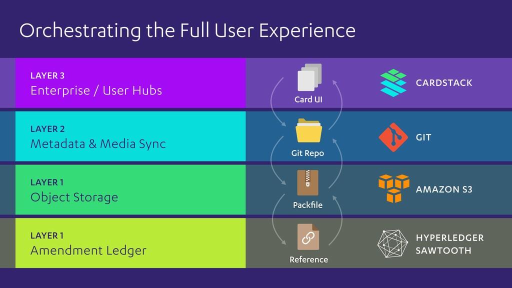 B2 Enterprise / User Hubs LAYER 3 Card UI Amend...