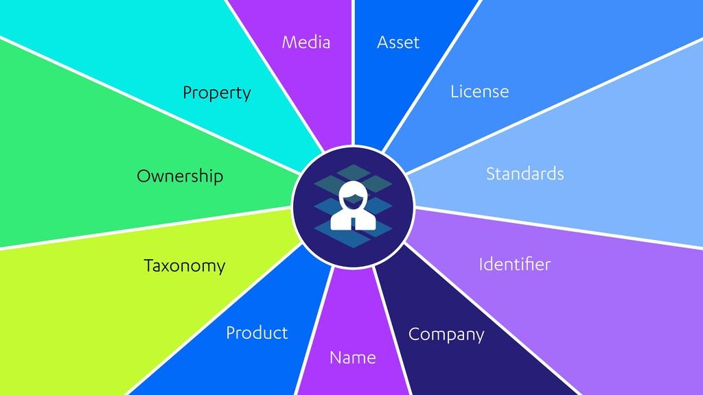 Identifier Media License Standards Asset Propert...