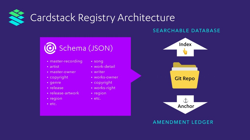 VERSIONED REPOSITORY SEARCHABLE DATABASE AMENDM...