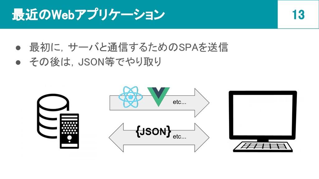 最近のWebアプリケーション ● 最初に,サーバと通信するためのSPAを送信 ● その後は,...