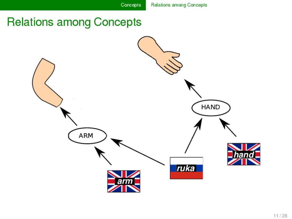 Concepts Relations among Concepts Relations amo...