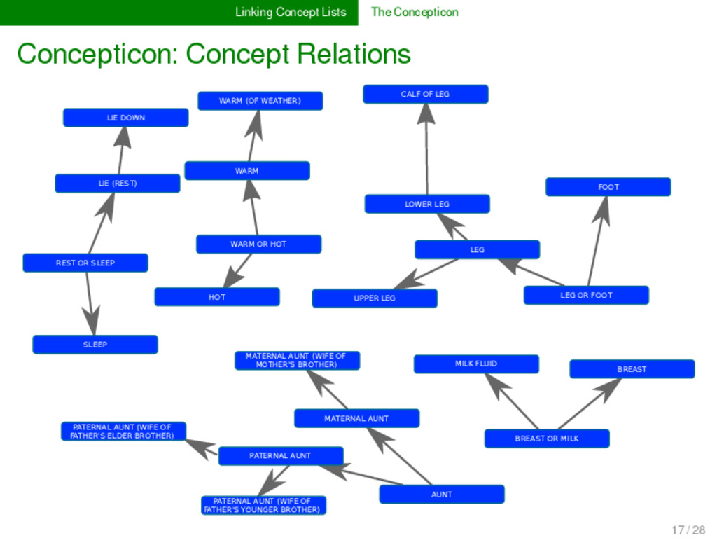 Linking Concept Lists The Concepticon Conceptic...