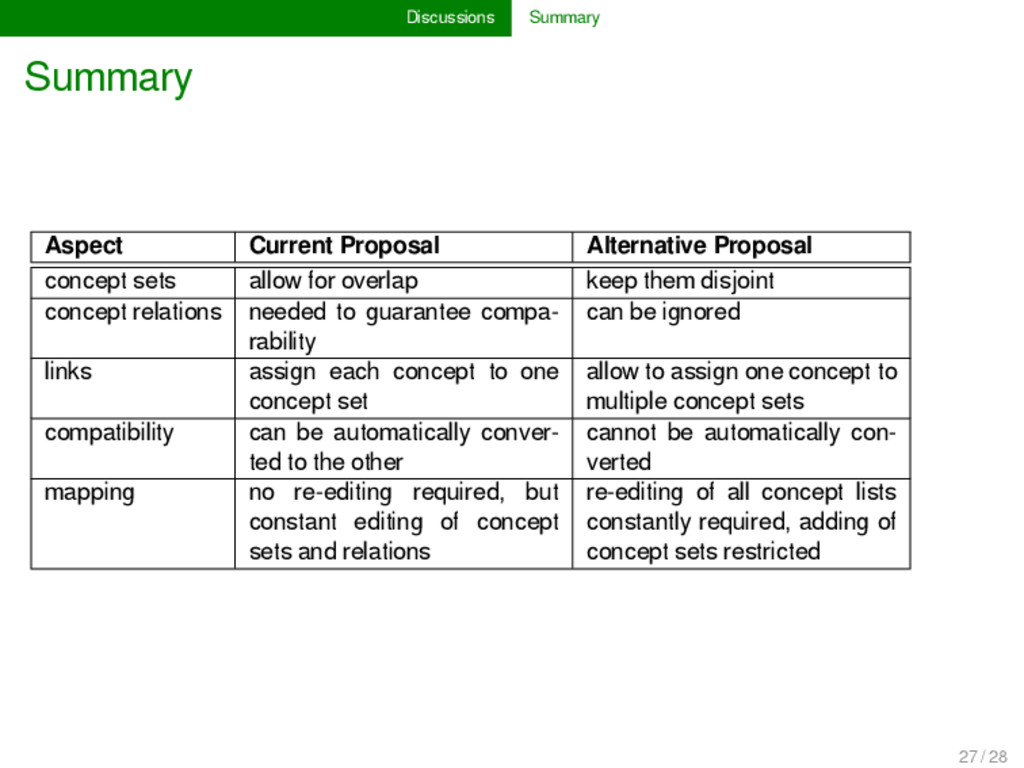 Discussions Summary Summary Aspect Current Prop...