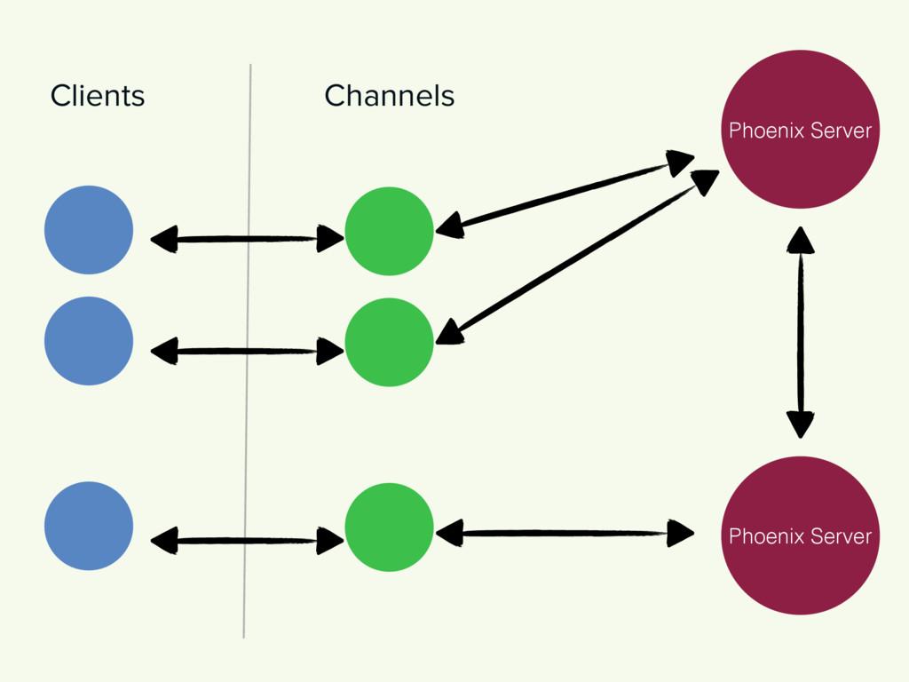 Phoenix Server Phoenix Server Clients Channels