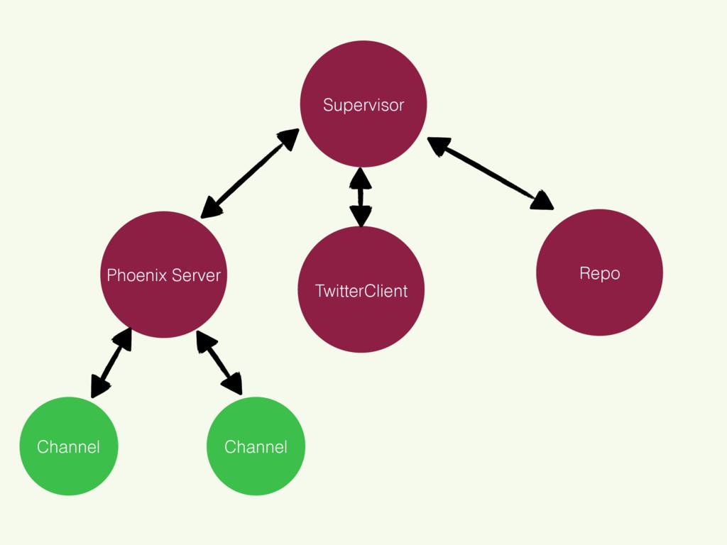 Phoenix Server Repo Supervisor Channel Channel ...