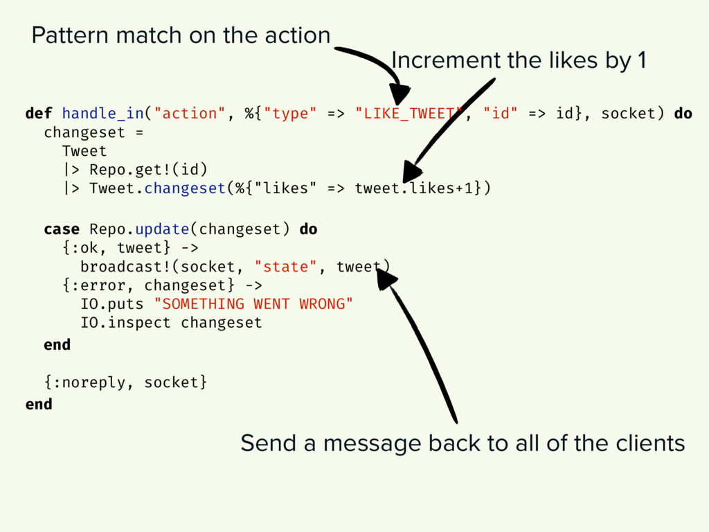 Increment the likes by 1 Send a message back to...