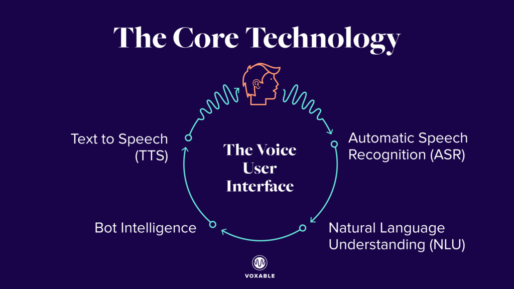 The Core Technology The Voice User Interface Au...
