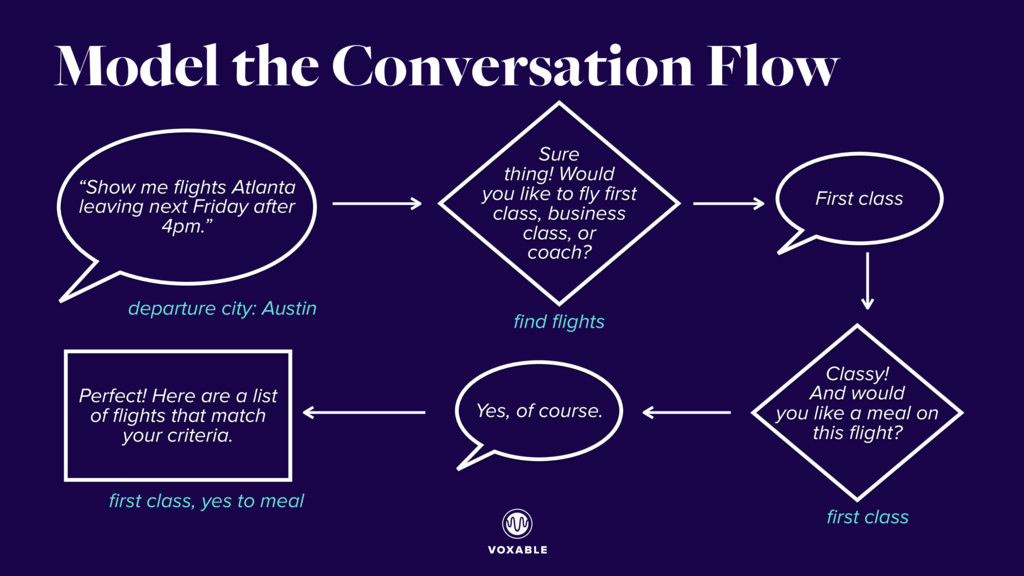 "Model the Conversation Flow ""Show me flights Atl..."