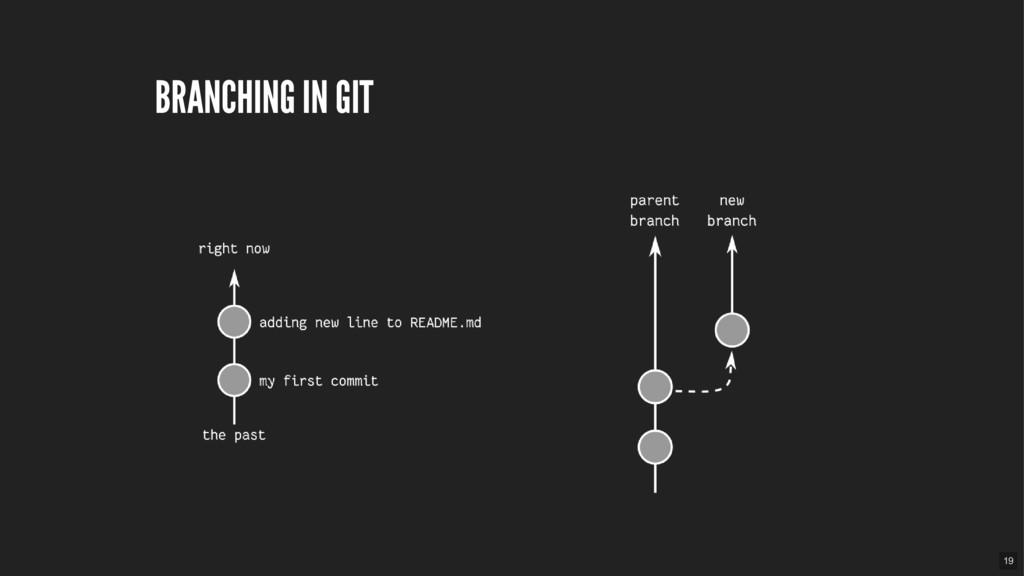 BRANCHING IN GIT 19