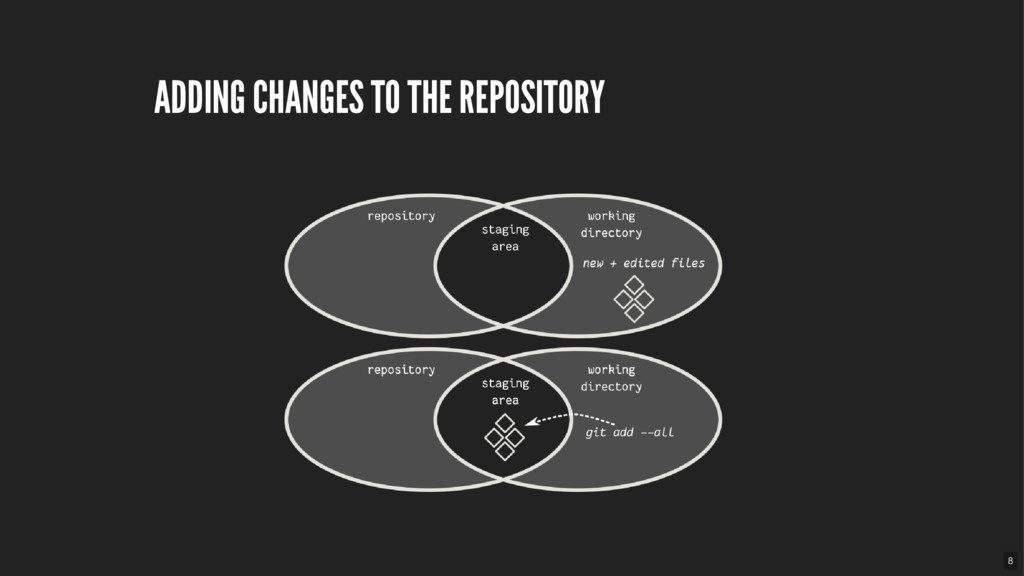 ADDING CHANGES TO THE REPOSITORY 8