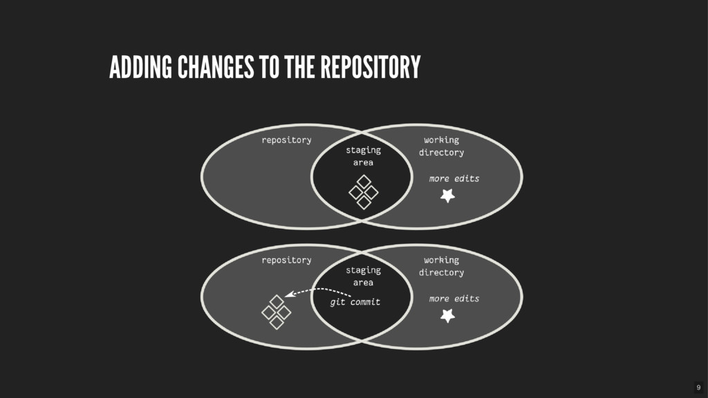 ADDING CHANGES TO THE REPOSITORY 9