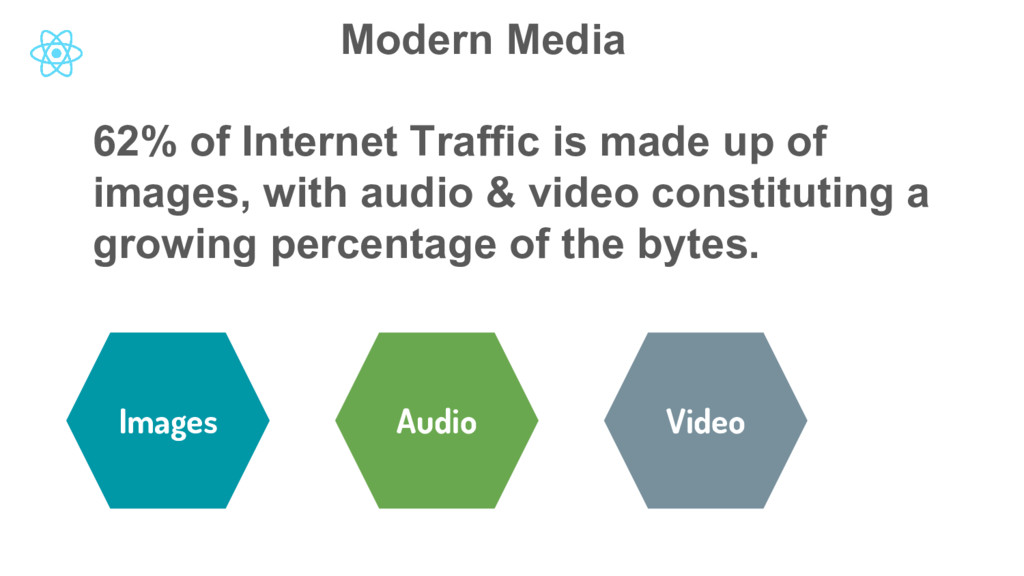 Modern Media Images Audio Video 62% of Internet...