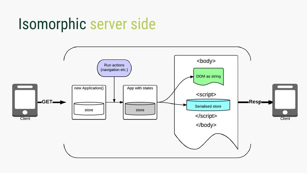 Isomorphic server side