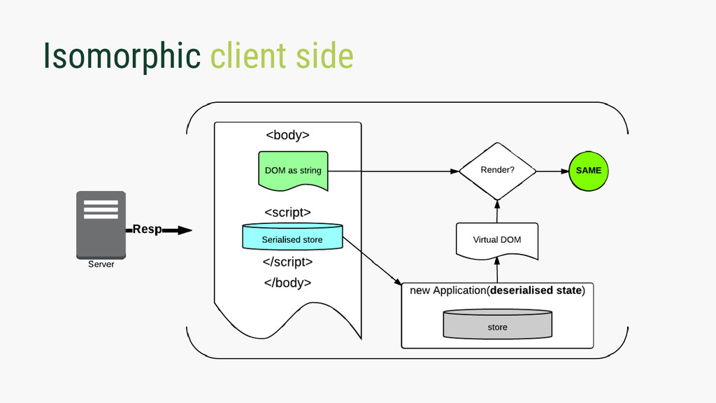 Isomorphic client side