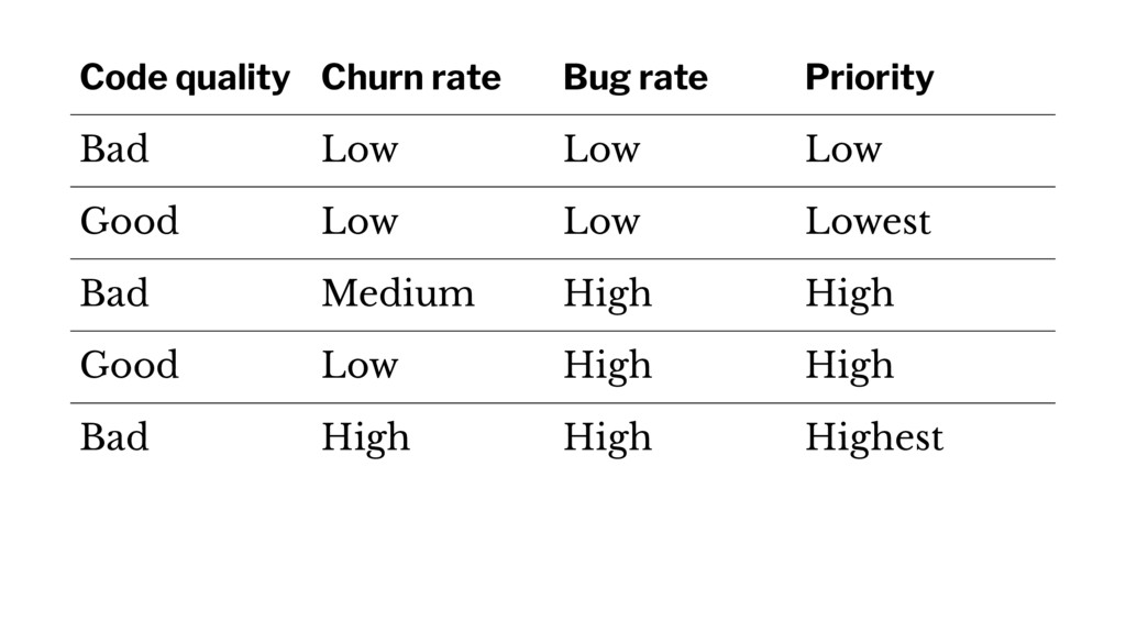 Code quality Churn rate Bug rate Priority Bad L...