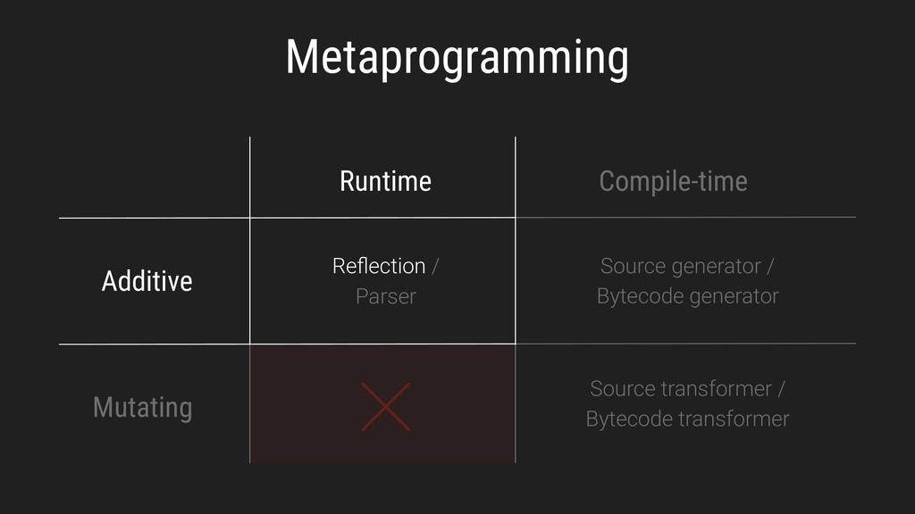 Metaprogramming Runtime Compile-time Additive M...
