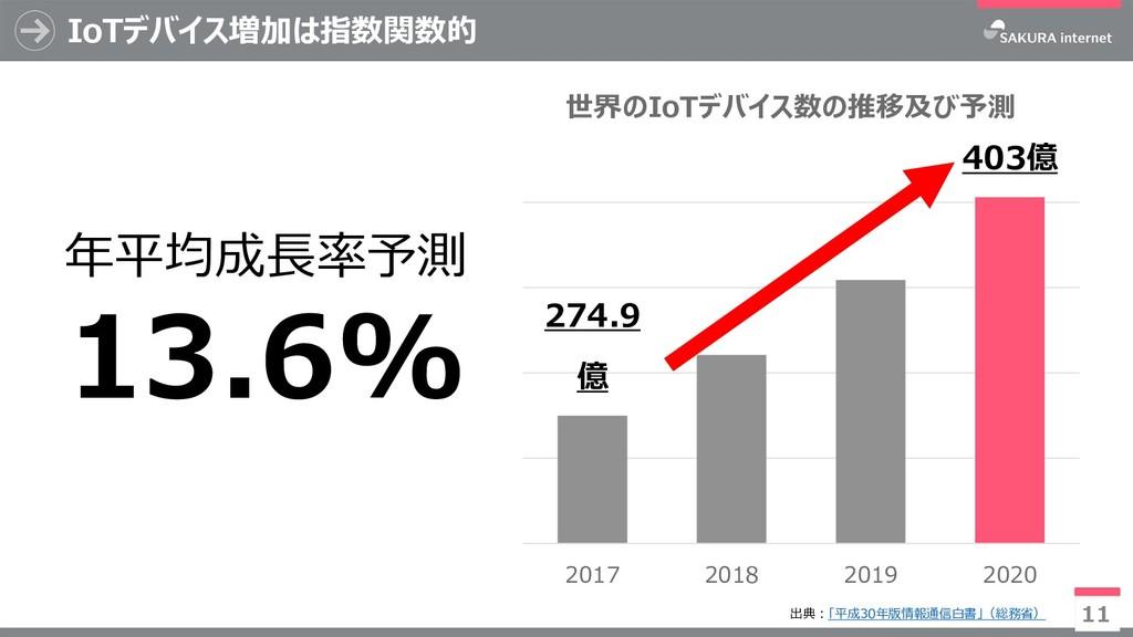 IoTデバイス増加は指数関数的 11 274.9 億 403億 2017 2018 2019 ...