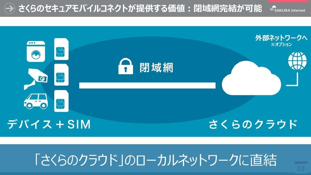 さくらのセキュアモバイルコネクトが提供する価値:閉域網完結が可能 22 外部ネットワークへ ※...