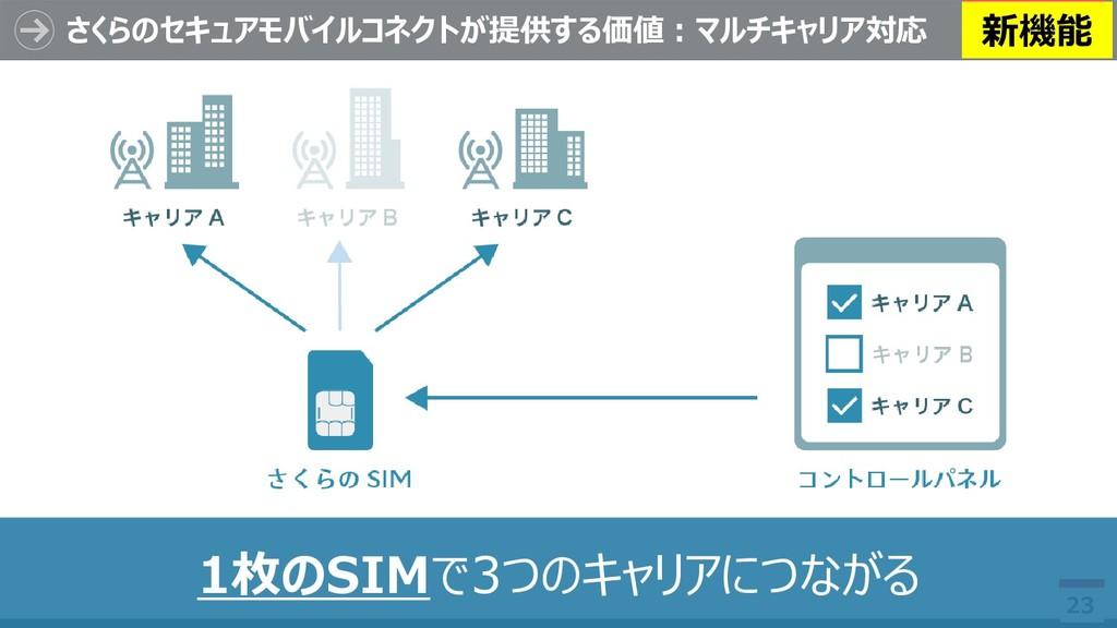 さくらのセキュアモバイルコネクトが提供する価値:マルチキャリア対応 23 1枚のSIMで3つの...