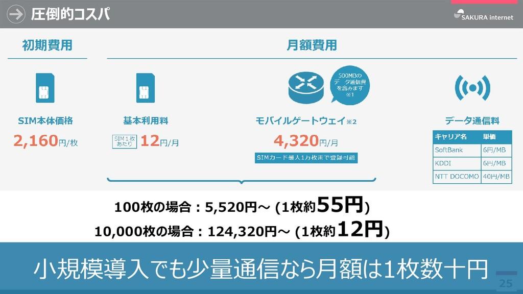 圧倒的コスパ 25 小規模導入でも少量通信なら月額は1枚数十円 100枚の場合:5,520円~...