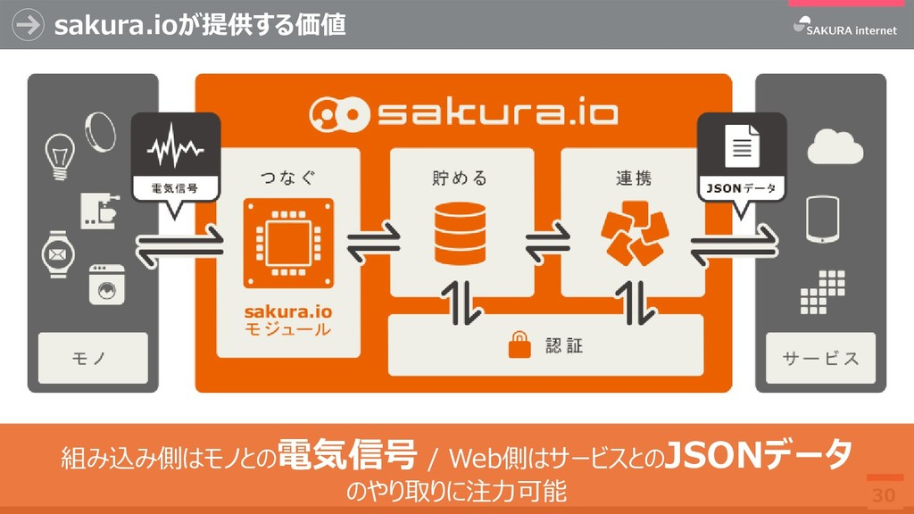 sakura.ioが提供する価値 30 組み込み側はモノとの電気信号 / Web側はサービスと...