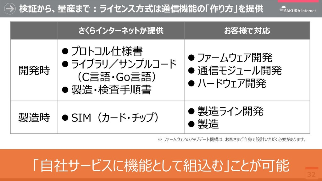 検証から、量産まで:ライセンス方式は通信機能の「作り方」を提供 32 ※ ファームウェアのアッ...