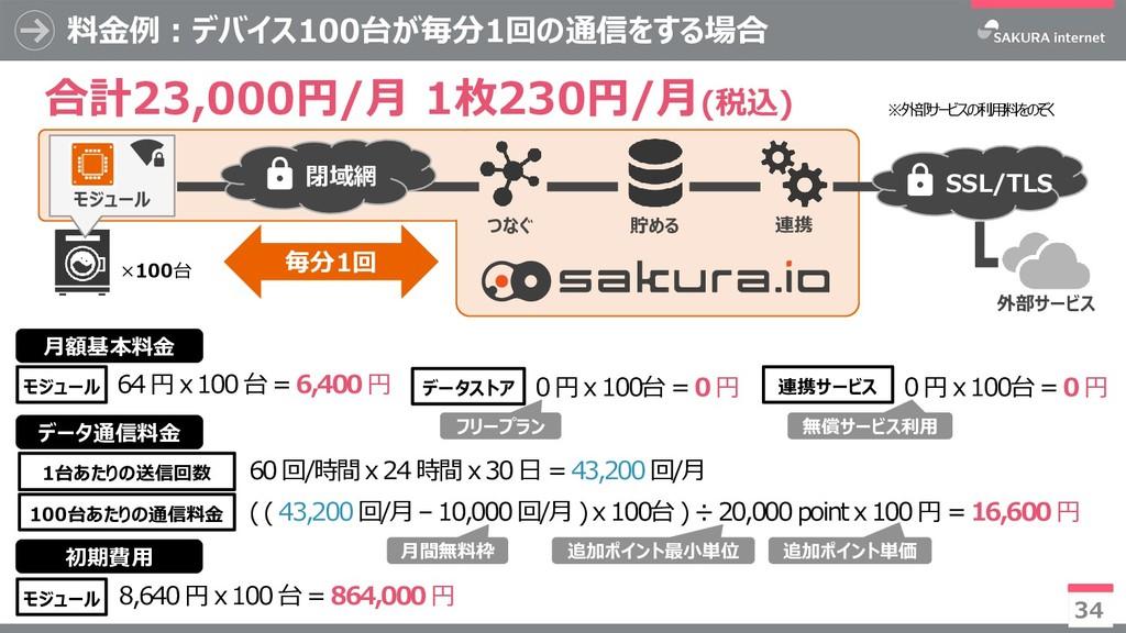 モジュール 料金例:デバイス100台が毎分1回の通信をする場合 34 つなぐ モジュール ×1...