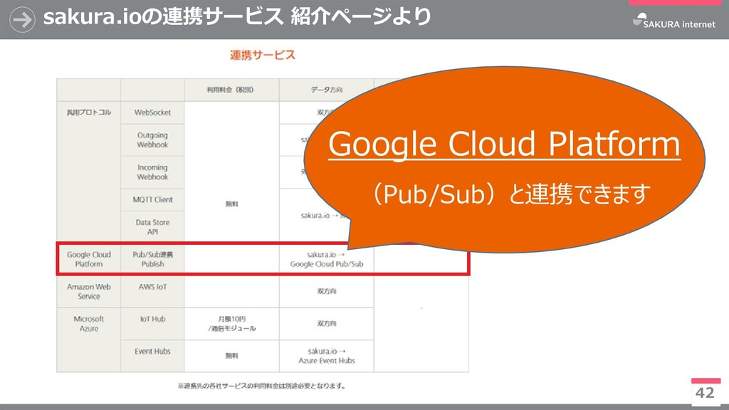sakura.ioの連携サービス 紹介ページより 42 ※今後有償化予定 Google Clo...