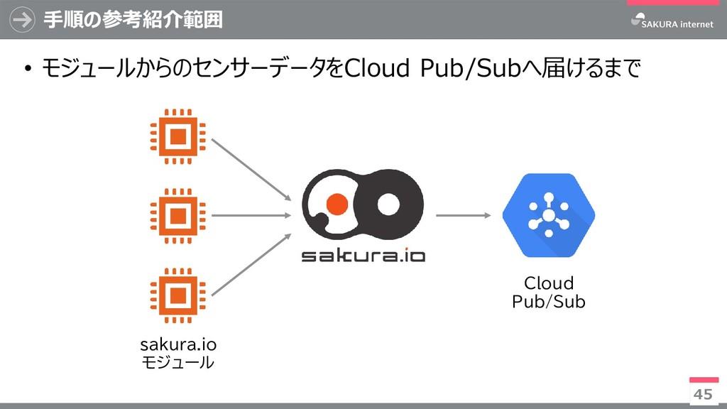 手順の参考紹介範囲 45 sakura.io モジュール Cloud Pub/Sub • モジ...