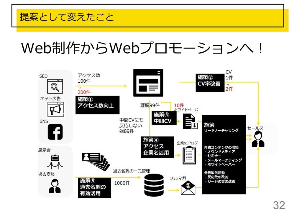 32 Web制作からWebプロモーションへ︕ 提案として変えたこと