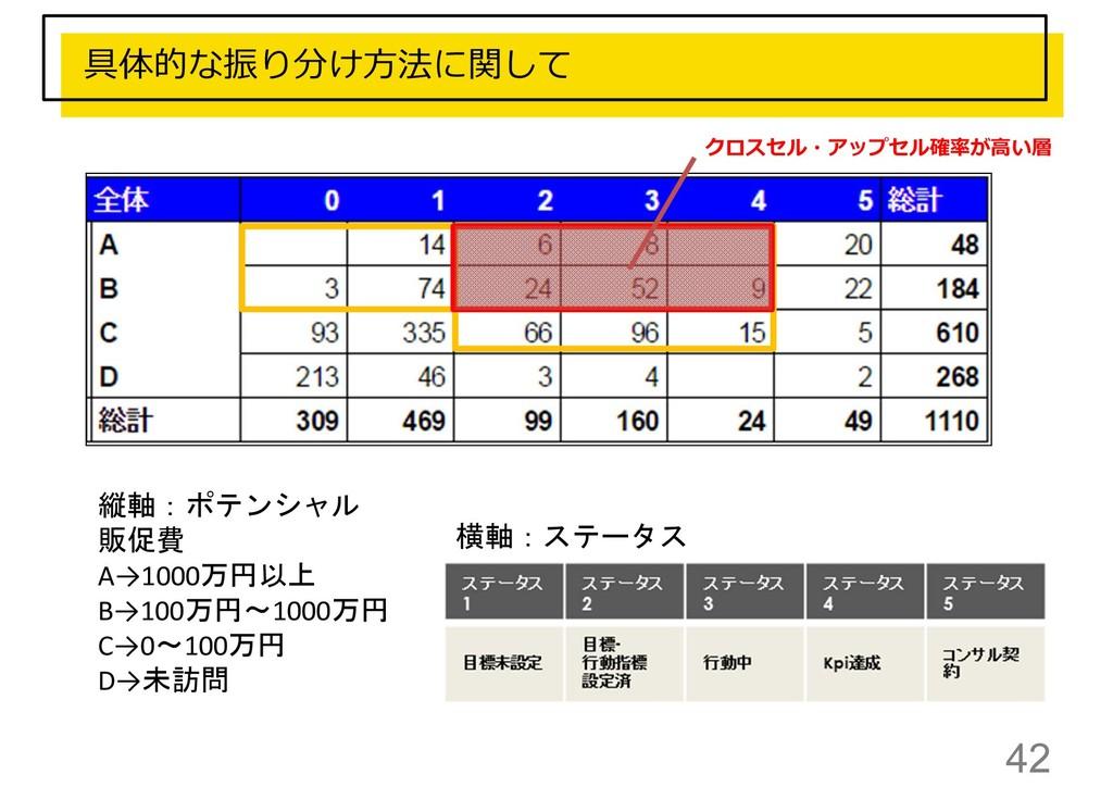 42 具体的な振り分け方法に関して 縦軸:ポテンシャル 販促費 A→1000万円以上 B→10...