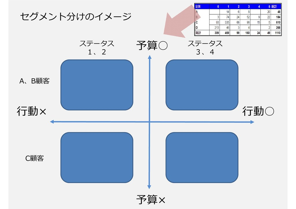 45 予算○ 予算× ⾏動○ ⾏動× A、B顧客 ステータス 1、2 ステータス 3、4 セグ...