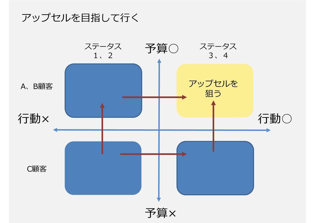 49 アップセルを目指して⾏く 予算○ 予算× ⾏動○ ⾏動× A、B顧客 ステータス 1、2...