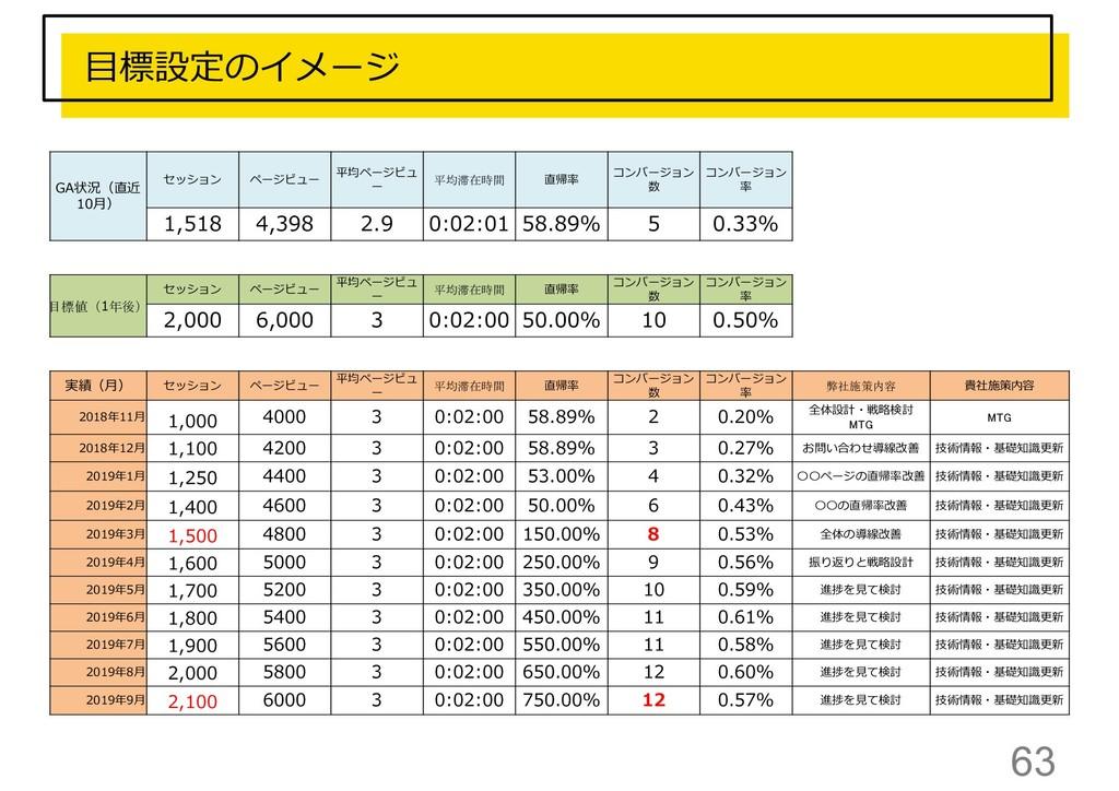 63 GA状況(直近 10月) セッション ページビュー 平均ページビュ ー 平均滞在時間 直...
