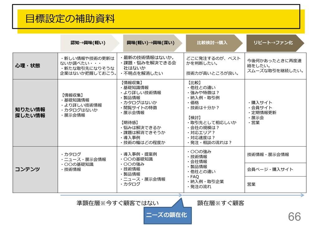 66 目標設定の補助資料 認知→興味(軽い) 興味(軽い)→興味(深い) 比較検討→購入 リピ...
