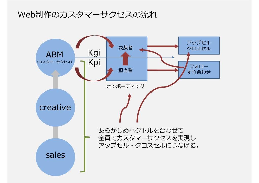 70 sales creative ABM (カスタマーサクセス) オンボーディング アップセ...