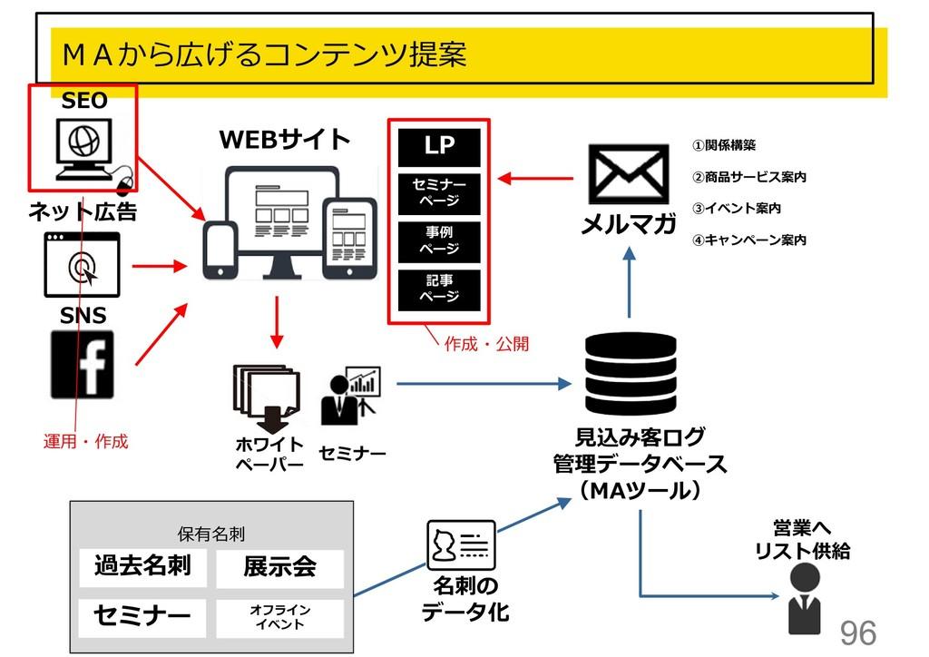 96 MAから広げるコンテンツ提案 メルマガ SEO ネット広告 営業へ リスト供給 SNS ...