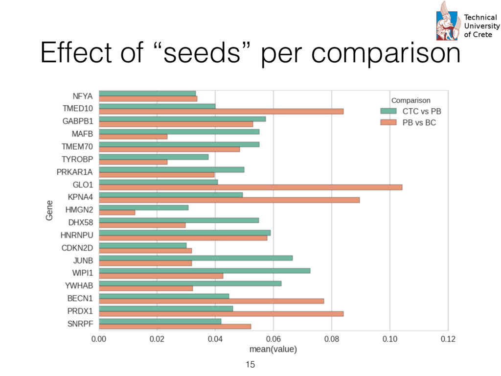 """Effect of """"seeds"""" per comparison 15"""