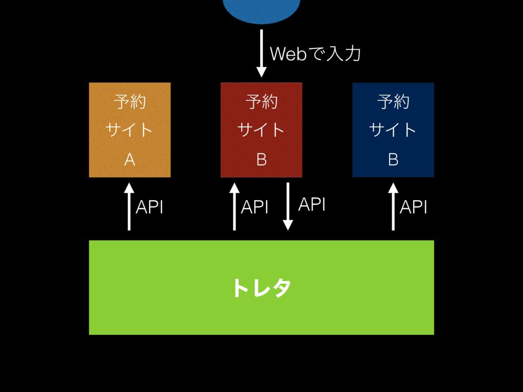 ༧ αΠτ A Y༧ ༧ αΠτ B τϨλ WebͰೖྗ API API AP...
