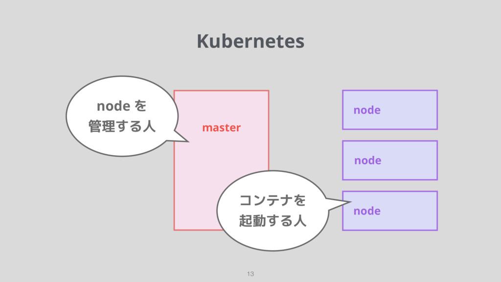 Kubernetes 13 master node node node コンテナを 起動する人...