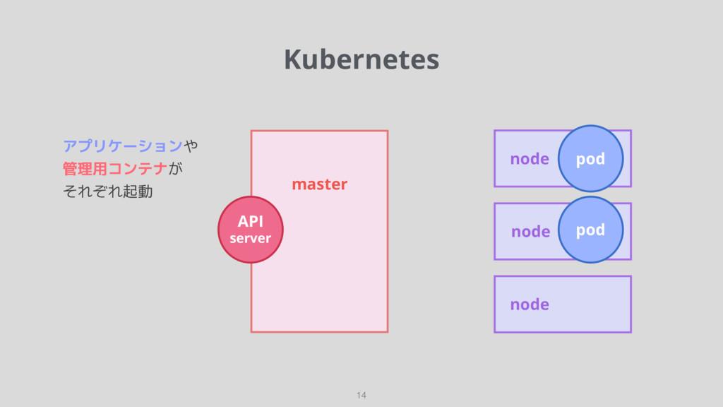 Kubernetes 14 master API server node node node ...
