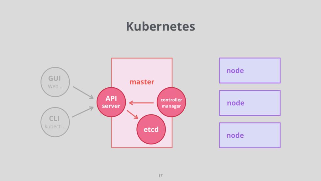 Kubernetes 17 master API controller manager etc...