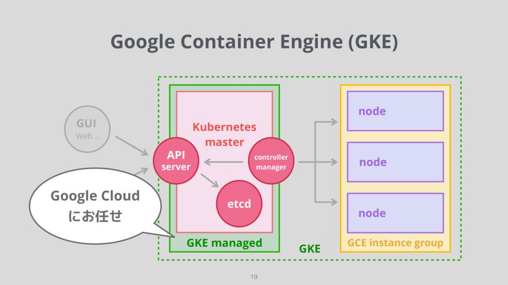GKE GCE instance group GKE managed Google Conta...