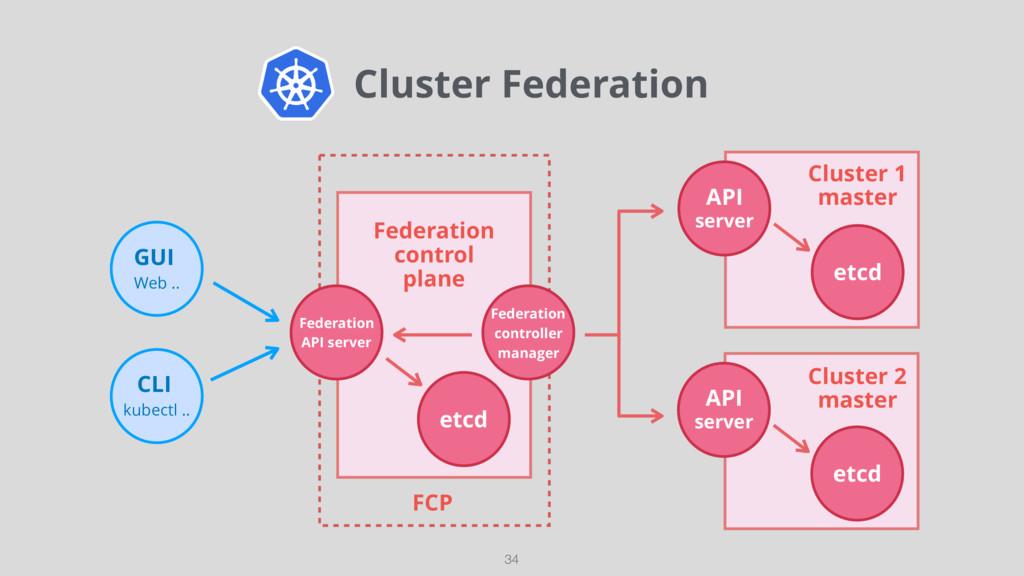 Cluster Federation 34 GUI Web .. CLI kubectl ....