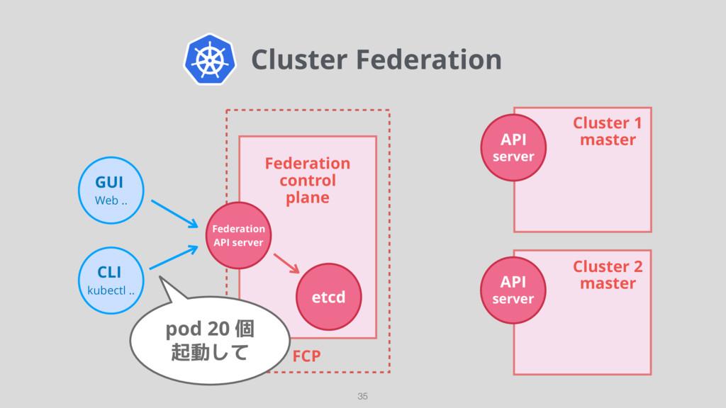 Cluster Federation 35 GUI Web .. CLI kubectl ....