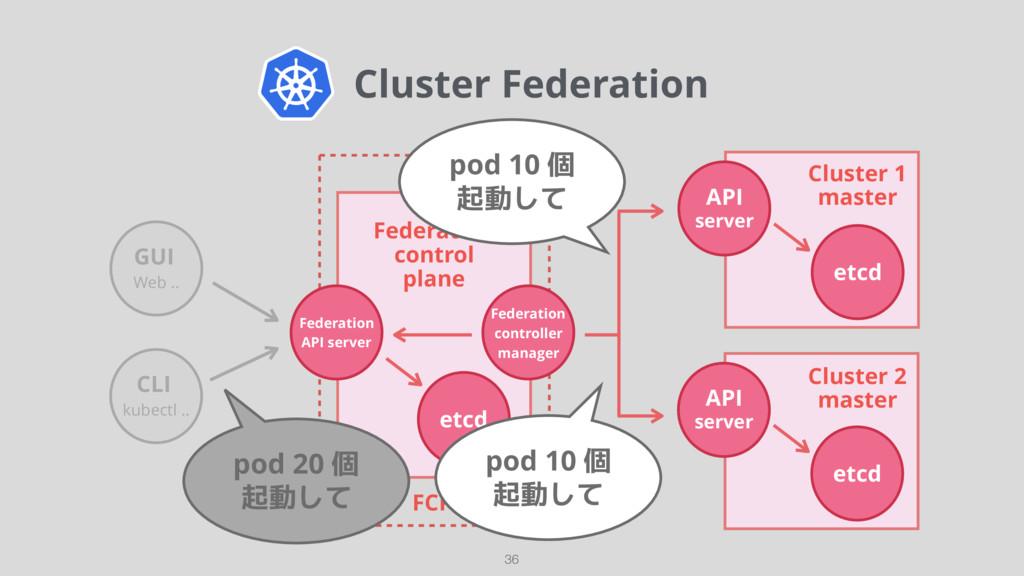 Cluster Federation 36 etcd Federation control ...