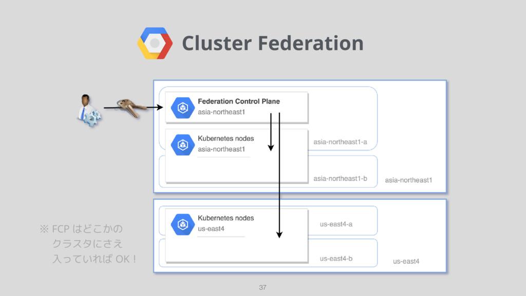Cluster Federation 37 ※ FCP はどこかの   クラスタにさえ   ...